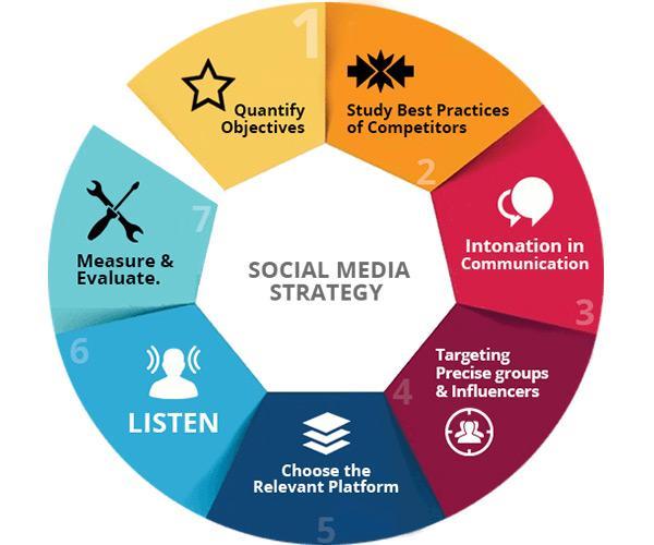social media stratetgy