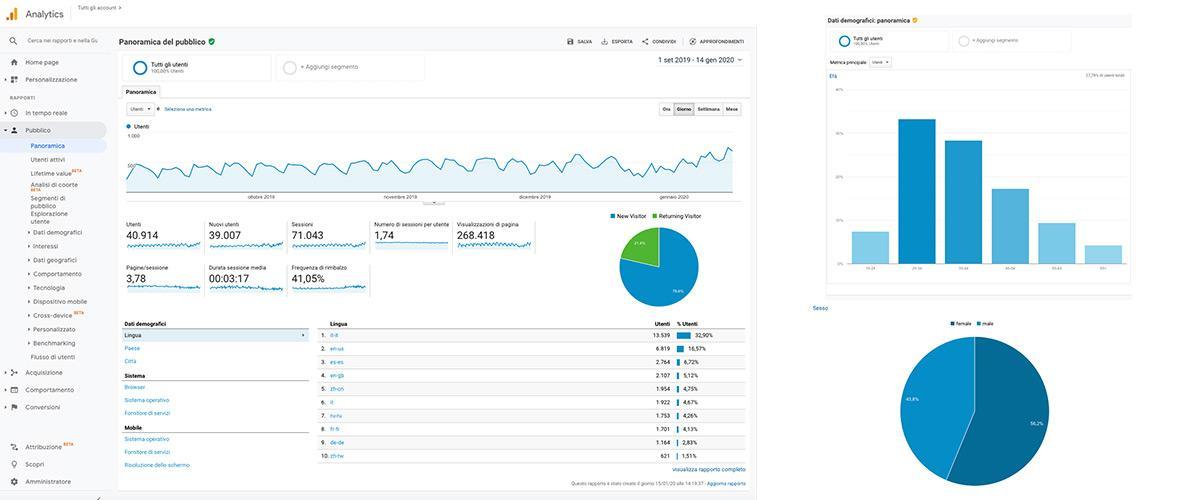 Parametro Pubblico Google Analytics