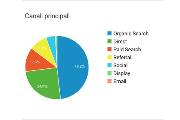 Parametro Acquisizione Google Analytics