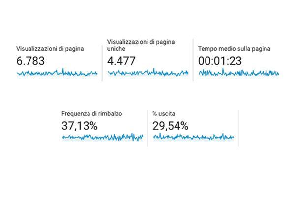 Behavior Section Google Analytics