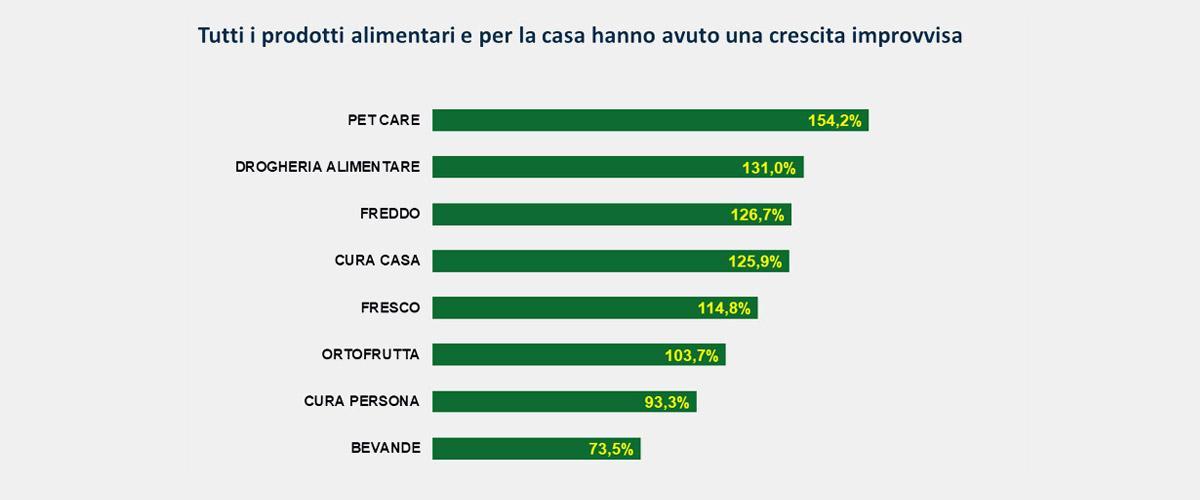 statistiche prodotti alimentari coronavirus