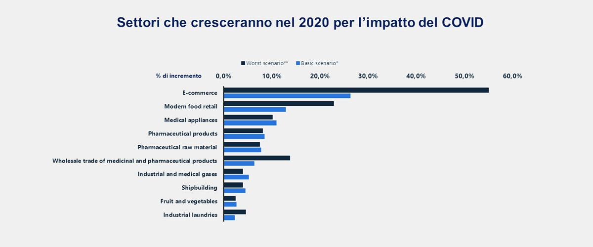 statistiche ecommerce 2020