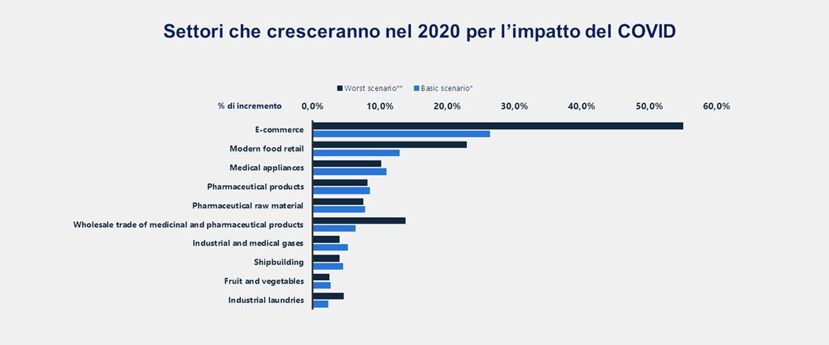 statistics market sectors post covid